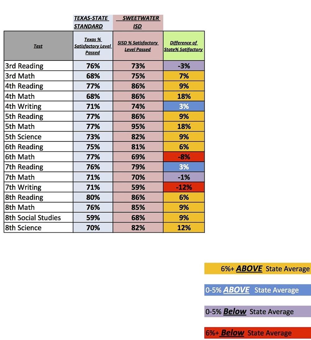 STAAR Passing Scores-SISD 3-8gr.jpg