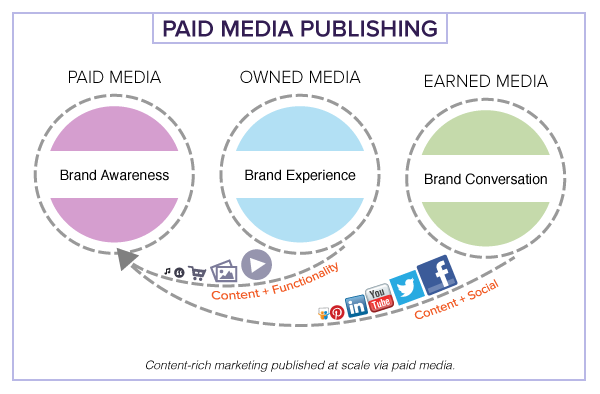 Paid Media Publishing - Content-rich marketing published at scale via paid media