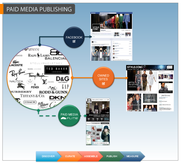 What is Paid Media Publishing?