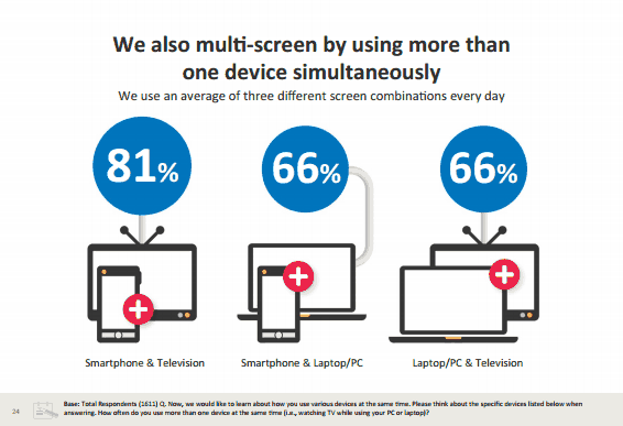 Source: The New Multi-Screen World (Google)