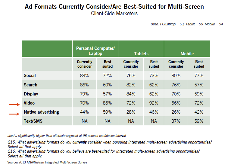 2013 ANA/Nielsen Survey Report, Optimizing Integrated Multi-Screen Campaigns, pg. 30.