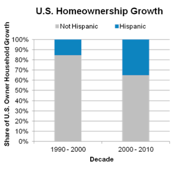 Source:  Fannie Mae