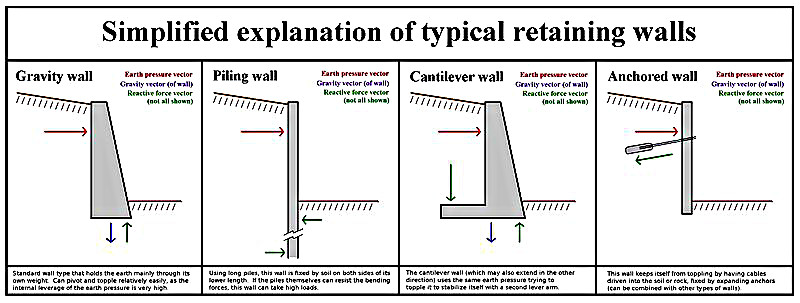 Retaining Walls Kitchener Waterloo Blackwell Masonry Ltd - design of a gravity retaining wall