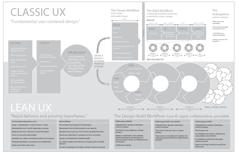 Classic-UX-v-Lean-UX.png