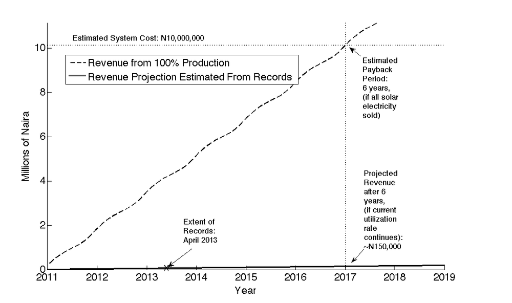 Revenue possible from installation in coming years with full utilization (dashed) compared against current revenues (solid).