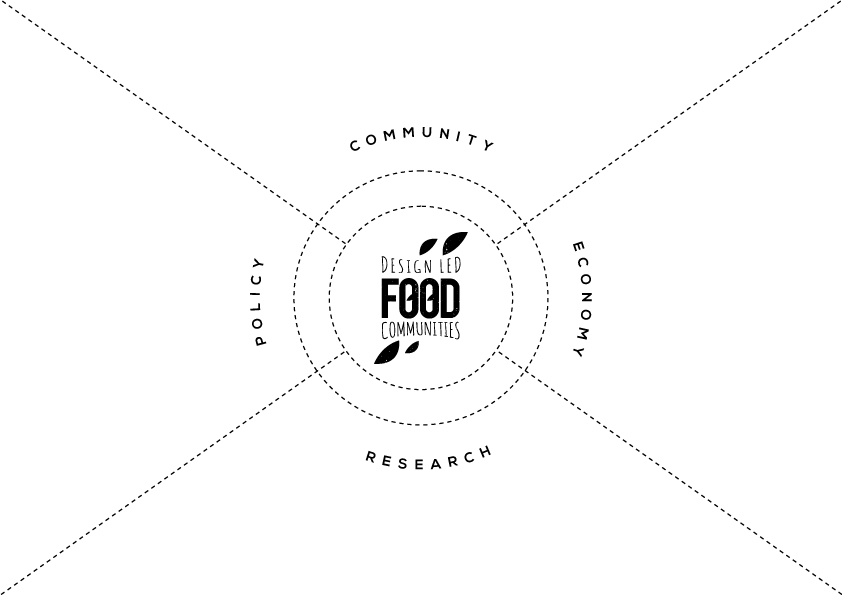 Design-led Food Communities Approach
