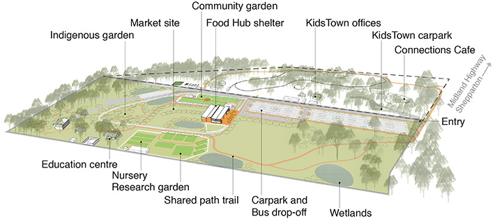Following the review of community consultation and the development of service and business models, a detailed concept plan was prepared to guide the development and staging of physical infrastructure for the site. The overall aim of the design is to create flexible spaces that can accommodate multiple services that can be programmed differently as the need arises.