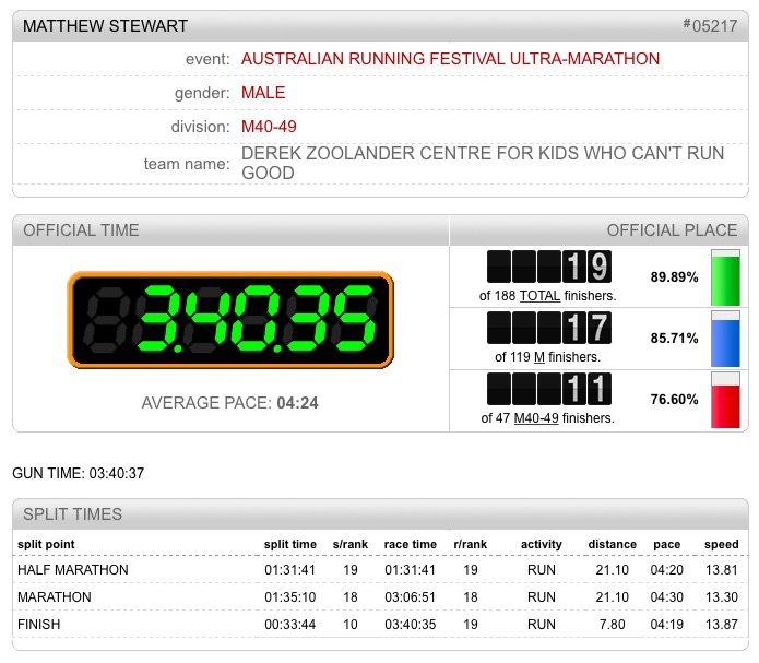 Race result Canberra 50k