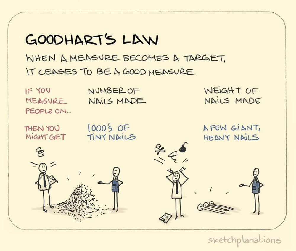 https://towardsdatascience.com/unintended-consequences-and-goodharts-law-68d60a94705c
