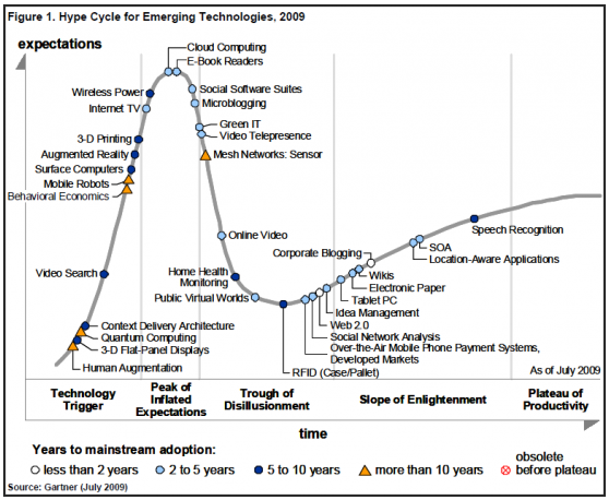 hype cycle 2009