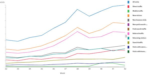 comparison-traffic-sources