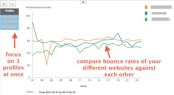 compare bounce rate across multiple profiles