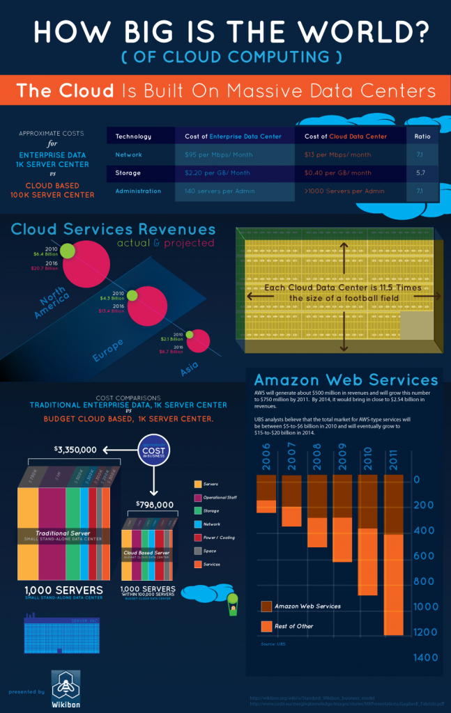 key-figures-cloud-computing