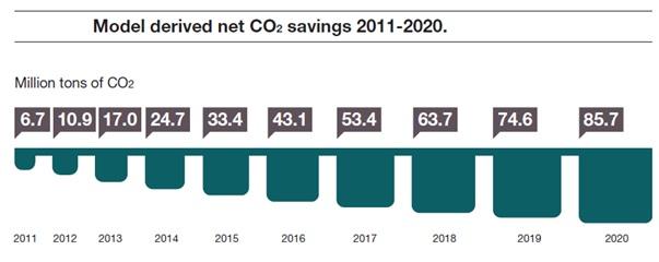 Model derived net CO2 savings cloud computing green