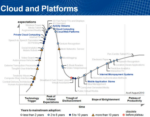 gartner 2010 hype cycle