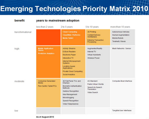 Emerging Technologies Priority Matrix for 2010