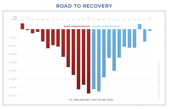 Road To Recovery Visualization