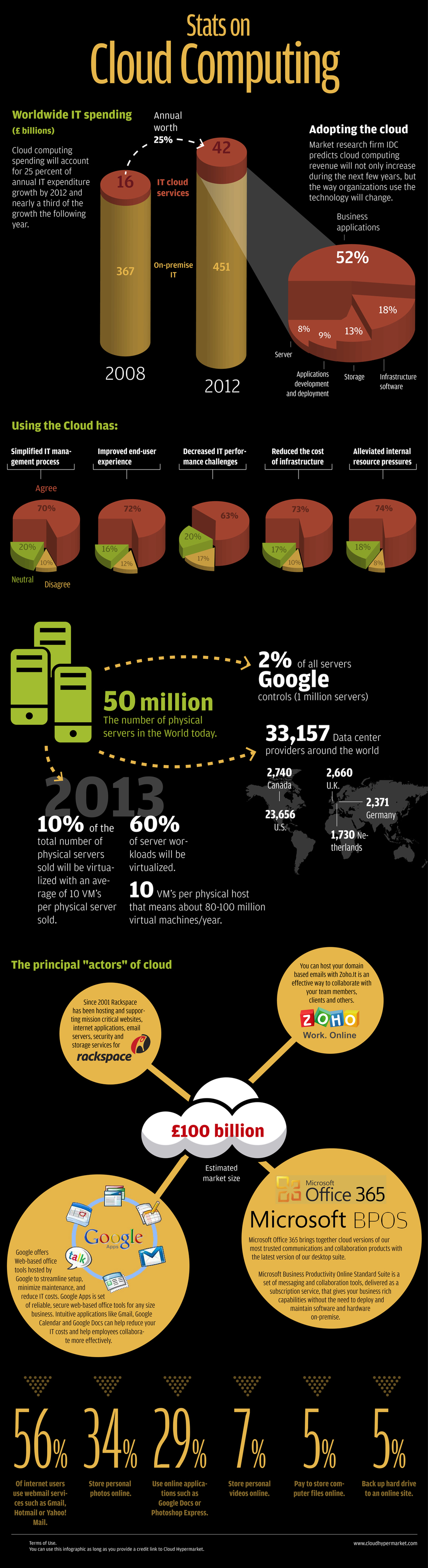 cloud-hypermarket-infographic-2010