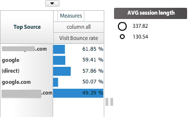 compare the bounce rate for different sources of traffic