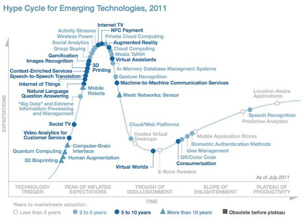 Gartner hype cycle 2011