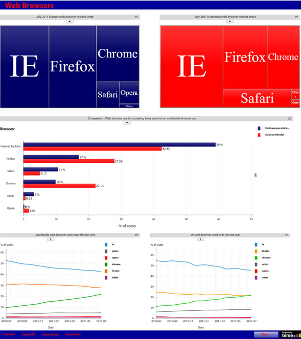 Dashboard overview web browser data