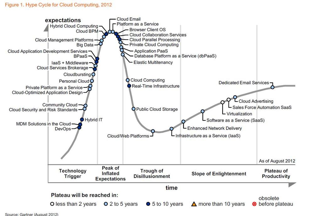 Hype-Cycle-for-Cloud-Computing-2012