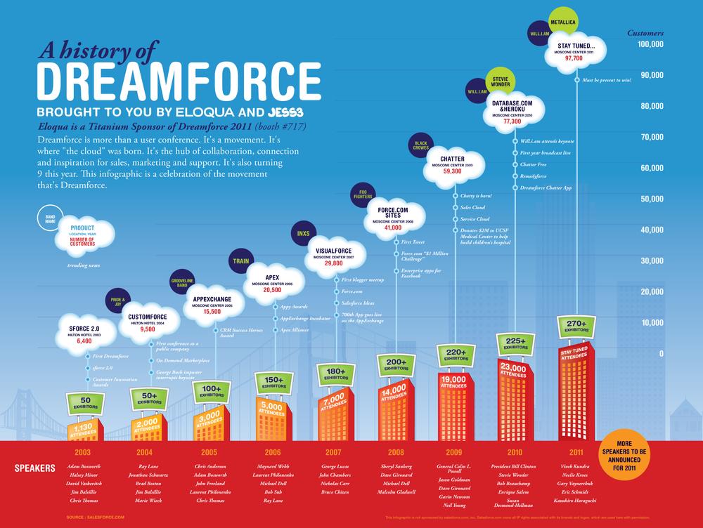 A-History-of-Dreamforce