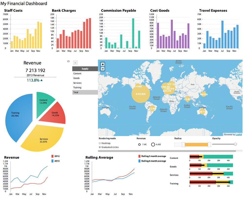 Figure 7: Financial dashboard Source:www.bimeanalytics.com