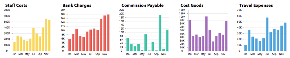 Figure 9: Time comparison charts    Source:  www.bimeanalytics.com