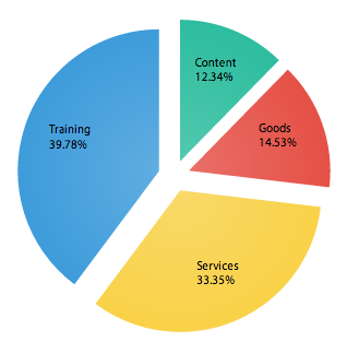 Figure 11: Category comparison charts Source:www.bimeanalytics.com