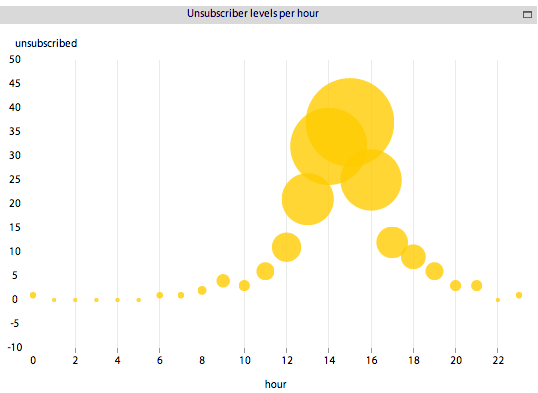 Figure 15: Multi-metric comparison bubble chart Source:www.bimeanalytics.com