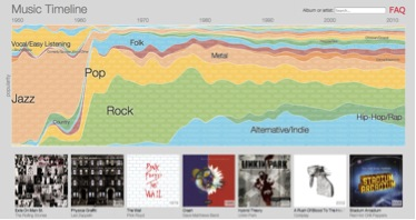Figure 21: Music History Timeline Source: Google Research Group