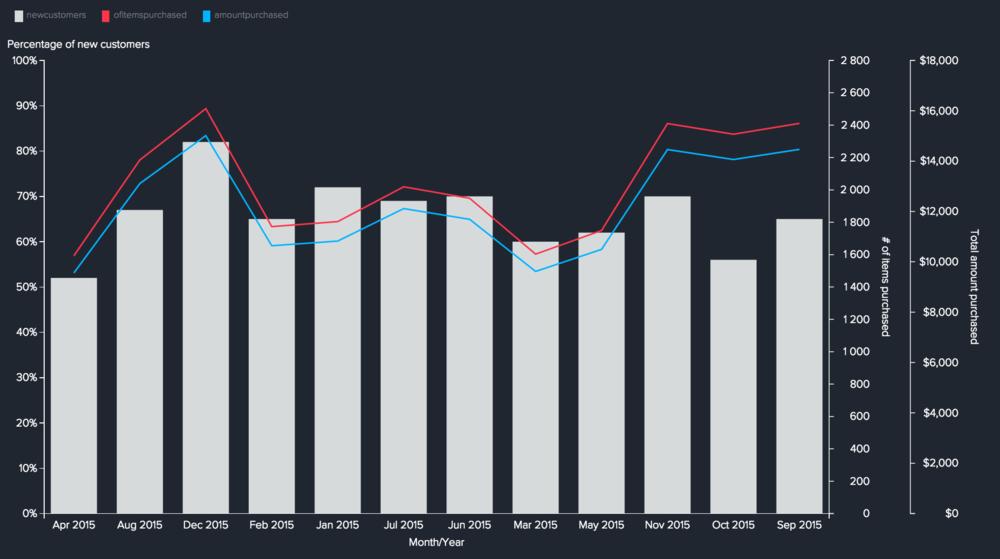 % de nouveaux clients, nbre de conversions et montant total d'achat en $
