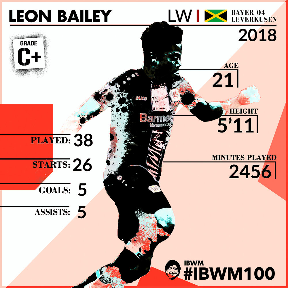 IBWM - Leon Bailey.jpg
