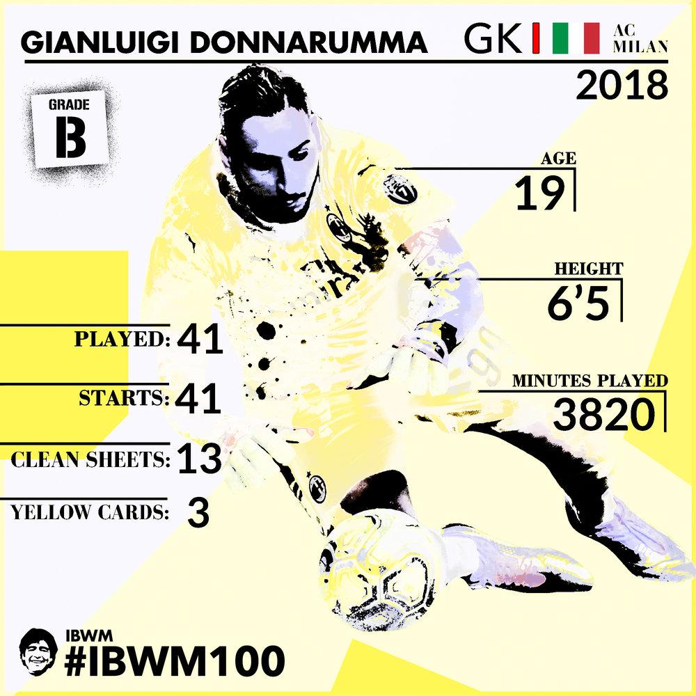 IBWM_-_Gianluigi_Donnarumma[1].jpg