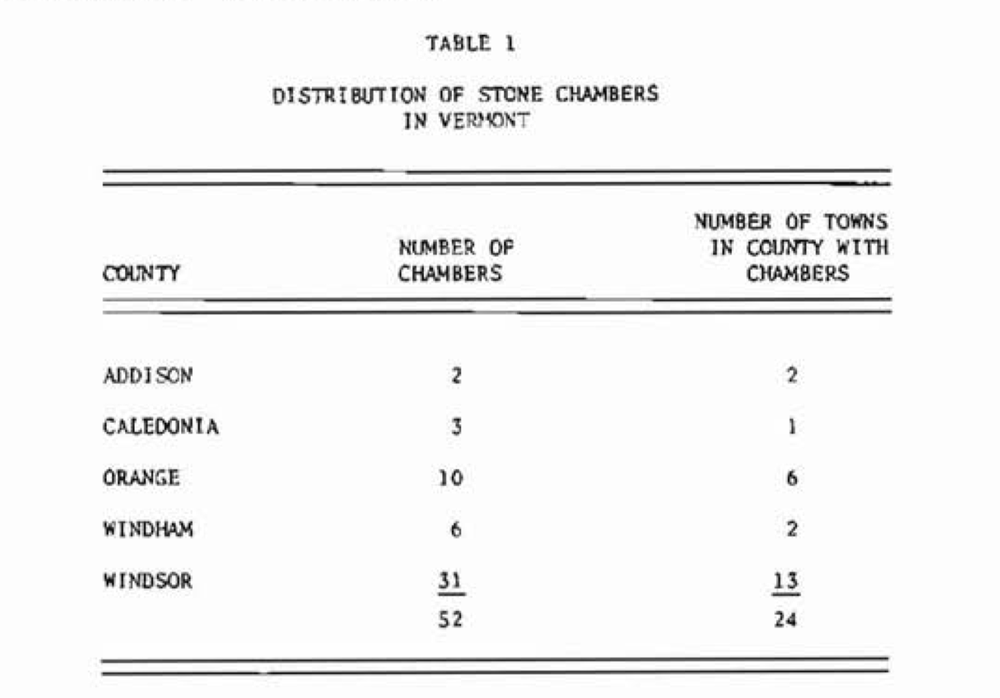 1977 survey of chamber locations in Vermont
