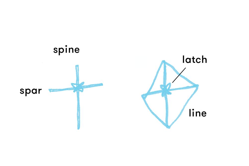 kite_glossary