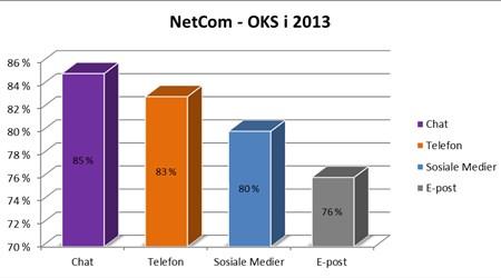 Også her viser resultatene at Chat er det mediet som har høyest skår. Dette bekreftes også i KSindeks