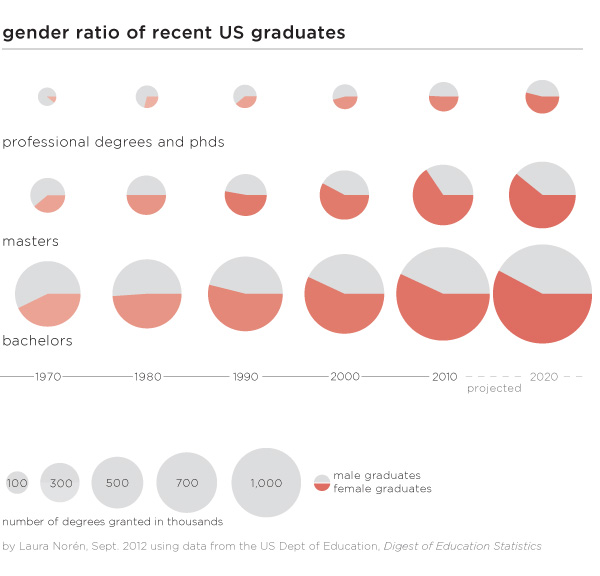 explore-blog :     If women dominate higher education, why does a gender gap in workforce pay still exist? A short but smart  discussion  of why.