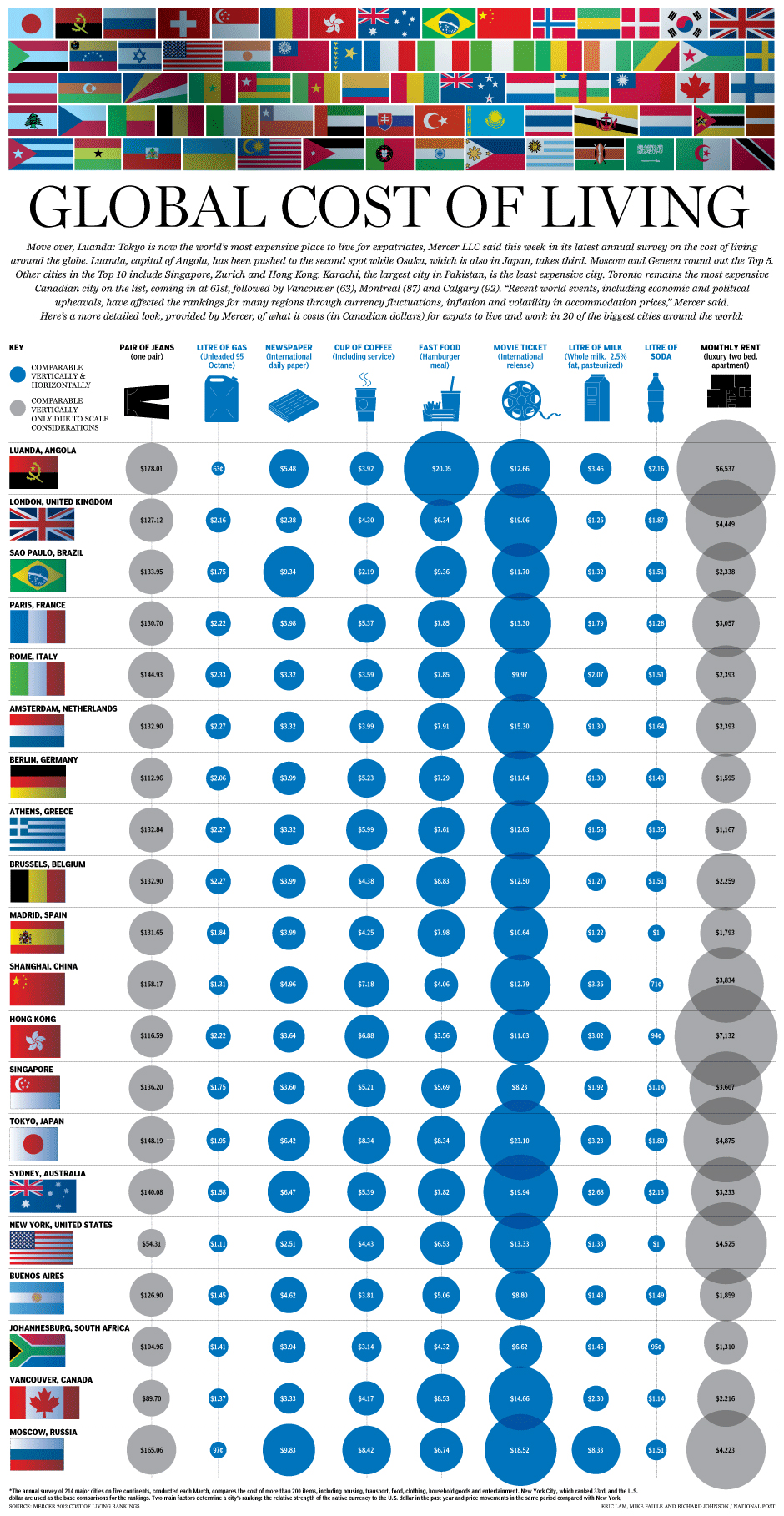 nationalpost :      Graphic: How much it costs to live around the world