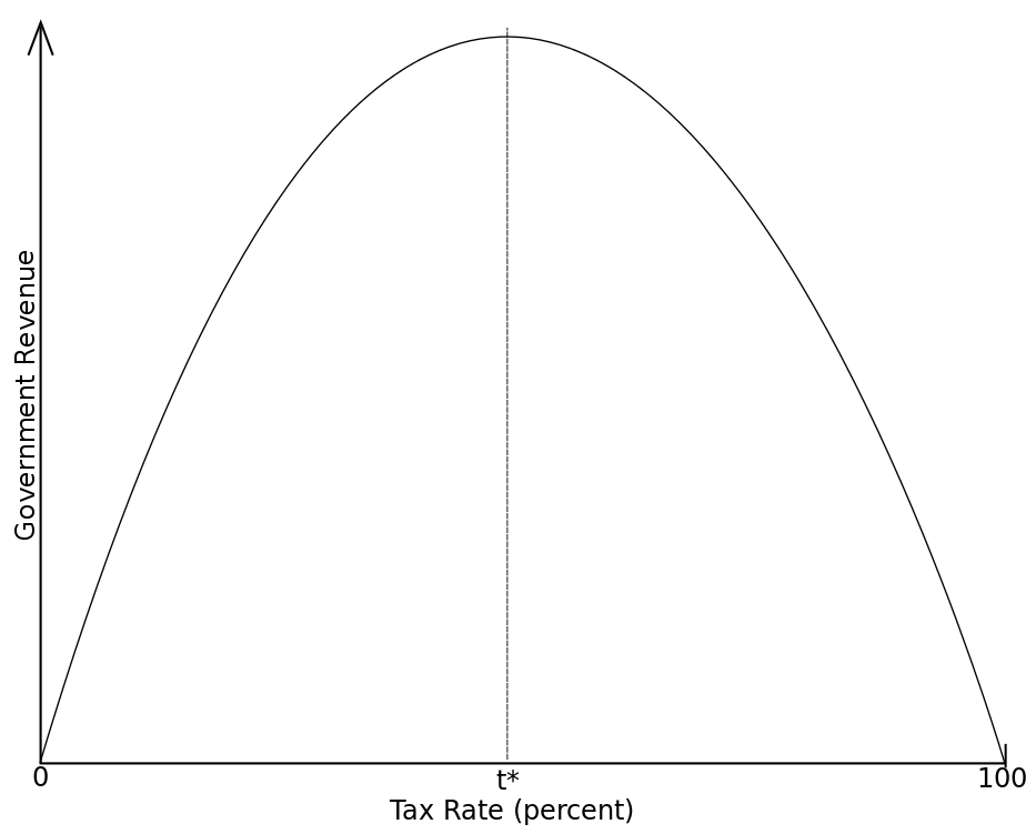 Laffer Curve - Demonstrating Tax rate vs. Revenue - the approved 40% tax sends existing tax revenue straight down that hill to the right.