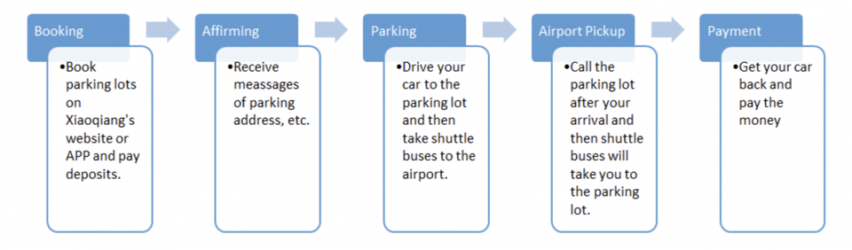 A visual user flow of how parking will be done under this new partnership.