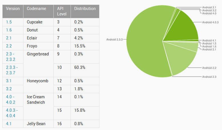 android-statistics-in-august.png