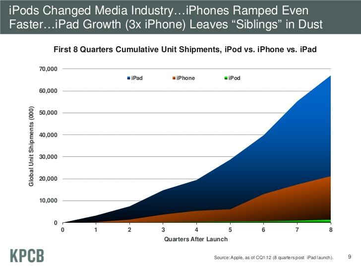 iPad growth.jpg