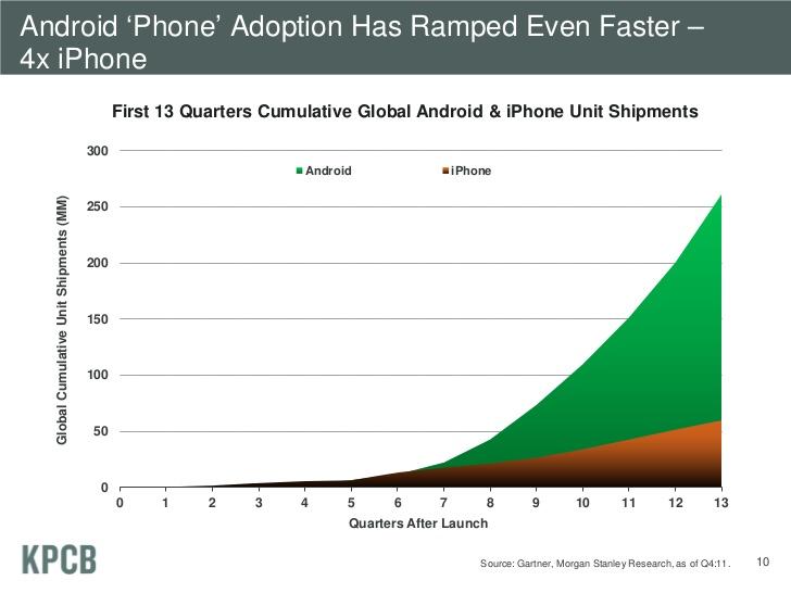 Android adoption.jpg