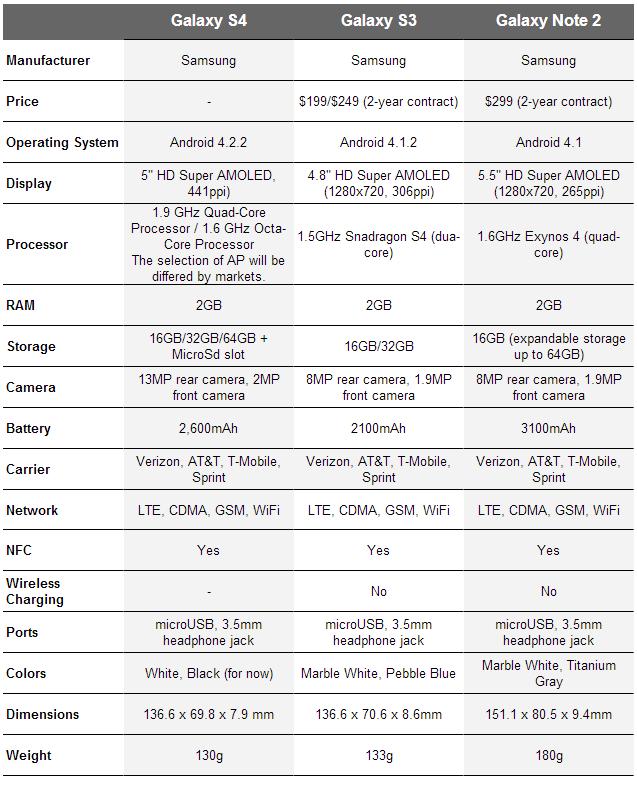 SGS4-specs-vs-Galaxy.png