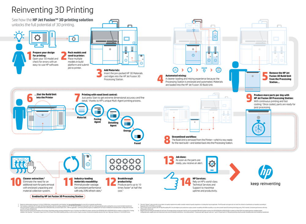 As expected hp shows off their new 3d printer with a very 3d printing process