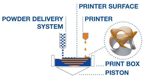 An overview of Höganäs' powder-based metal 3D printing process