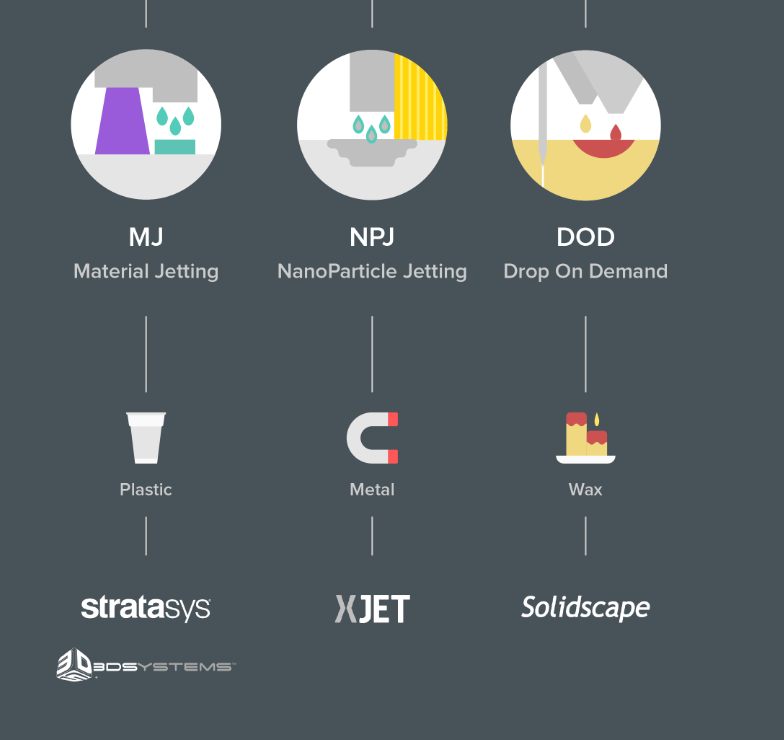 An excerpt from 3D Hubs' extensive 3D printing process infographic