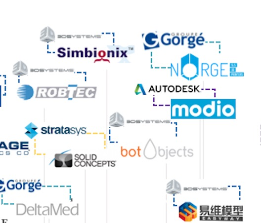 A section of CB Insight's graphic of 3D print corporate acquisitions